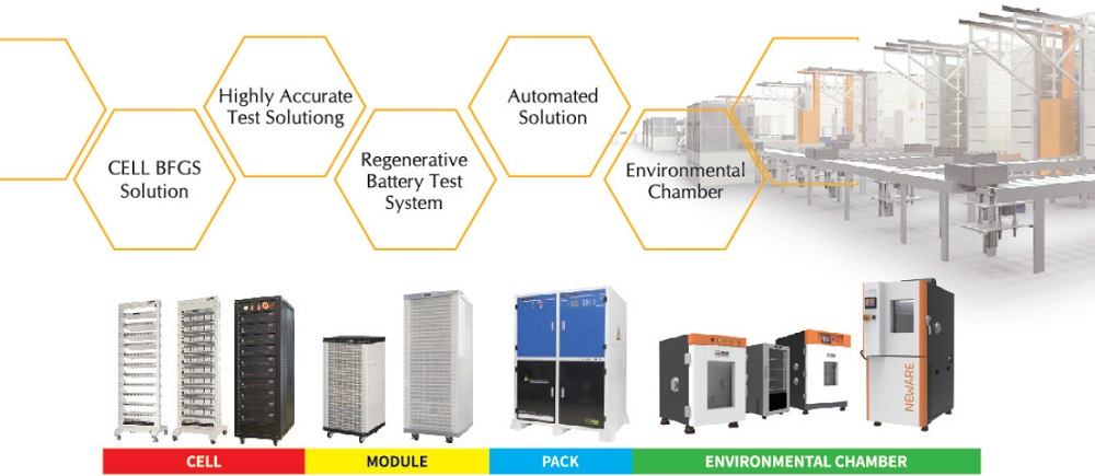 About-Neware--Neware-Battery-Testing-System